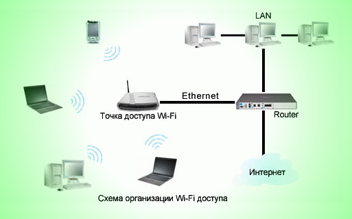 схема_подключения_wifi_роутера
