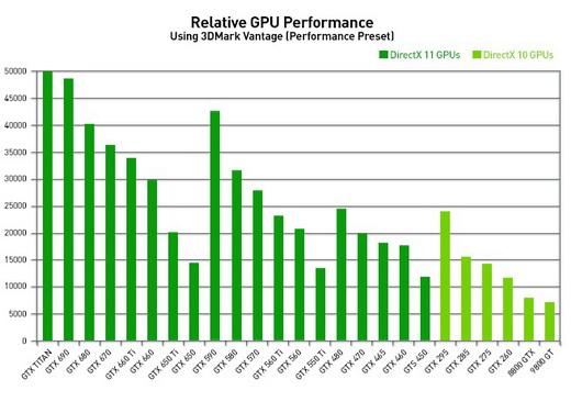 gtx-titan-z-performance-chart